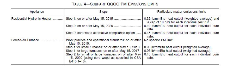 NFPS - SubpartQQQQ - Emission Limits - Obadiah's Wood Boilers