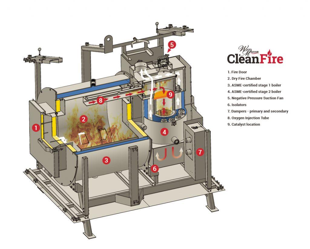 WoodMaster CleanFire Boiler - Cross Section - Obadiah's Wood Boilers