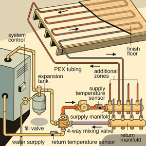 Radiant Floor Heating Diagram - Wood Boilers