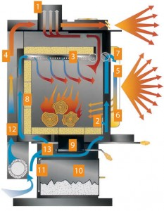 Napoleon Twin Vortex EPA Engine - Obadiah's Wood Boilers