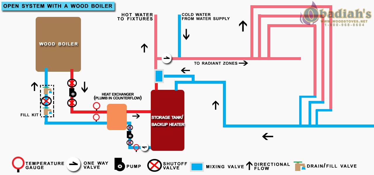 Wood Boiler Open System Diagram - Obadiah's Wood Boilers