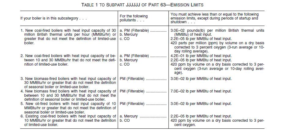 Area Source Boilers - Subpart JJJJJJ - Obadiah's Wood Boilers