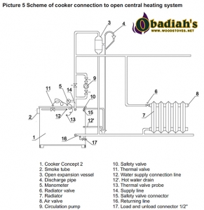 Cookstove Connection Diagram 2